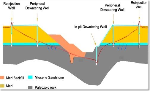 Esquema del sistema de drenaje y reinyección de la mina